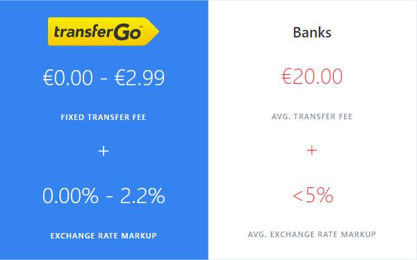 TransferGo Fees